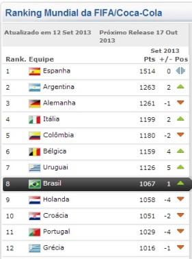 Ranking oficial da FIFA do mês de Set/2013, no dia 17 de outubro saíra um novo. (Imagem: Site Oficial da FIFA)